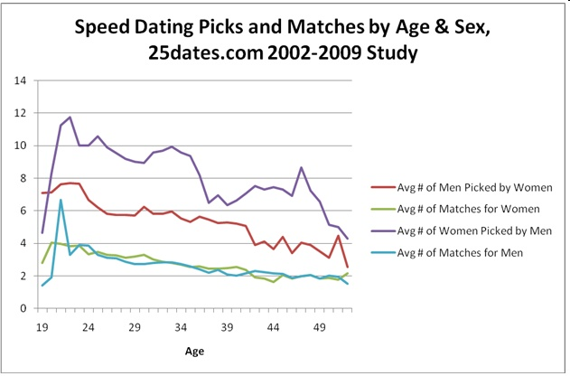 picks and matches by age
